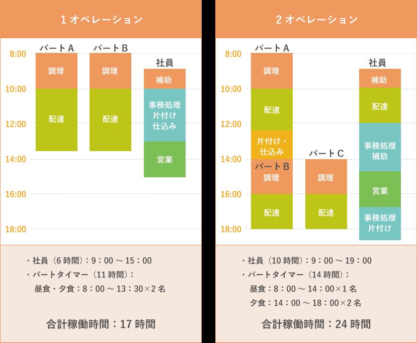 オペレーション回数による業務比較図